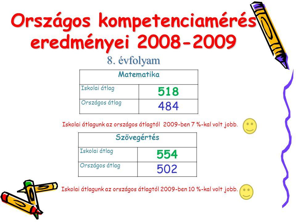 Országos kompetenciamérés eredményei 2008-2009
