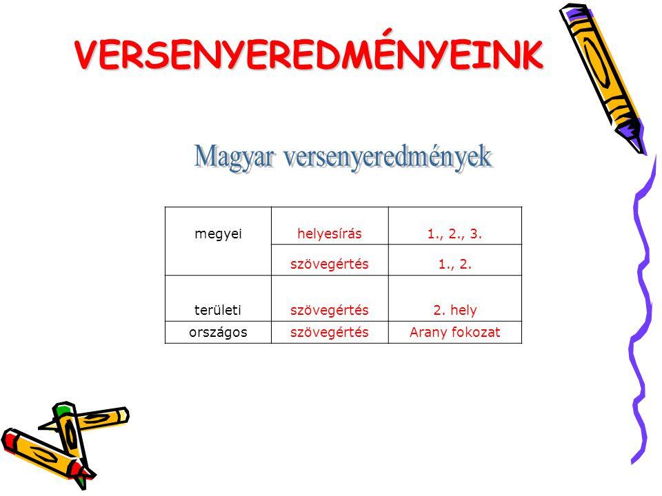 Magyar versenyeredmények