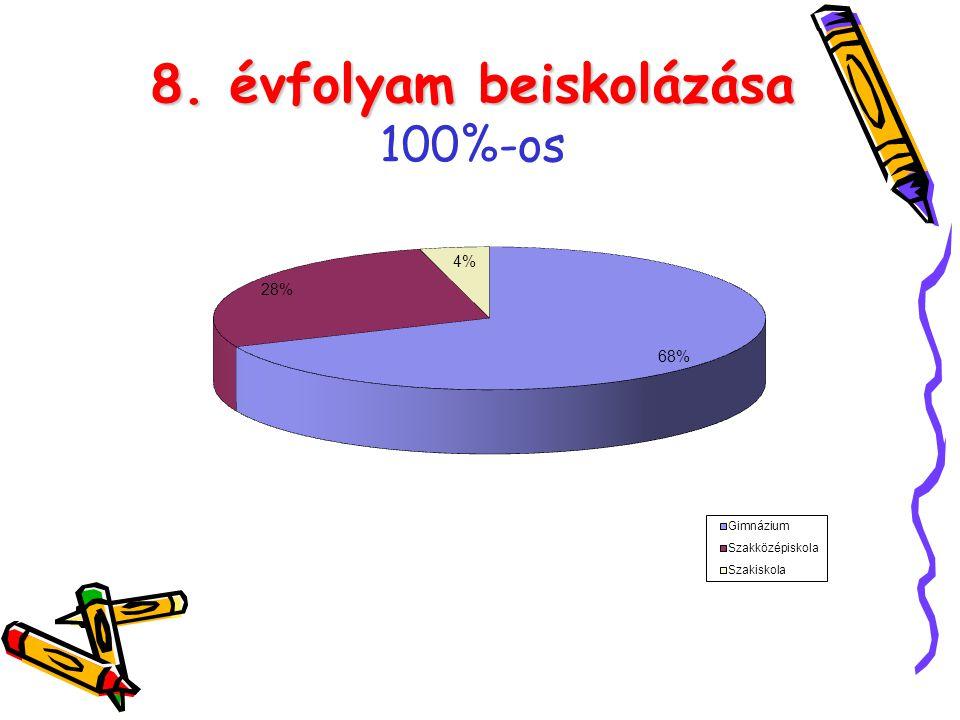 8. évfolyam beiskolázása 100%-os
