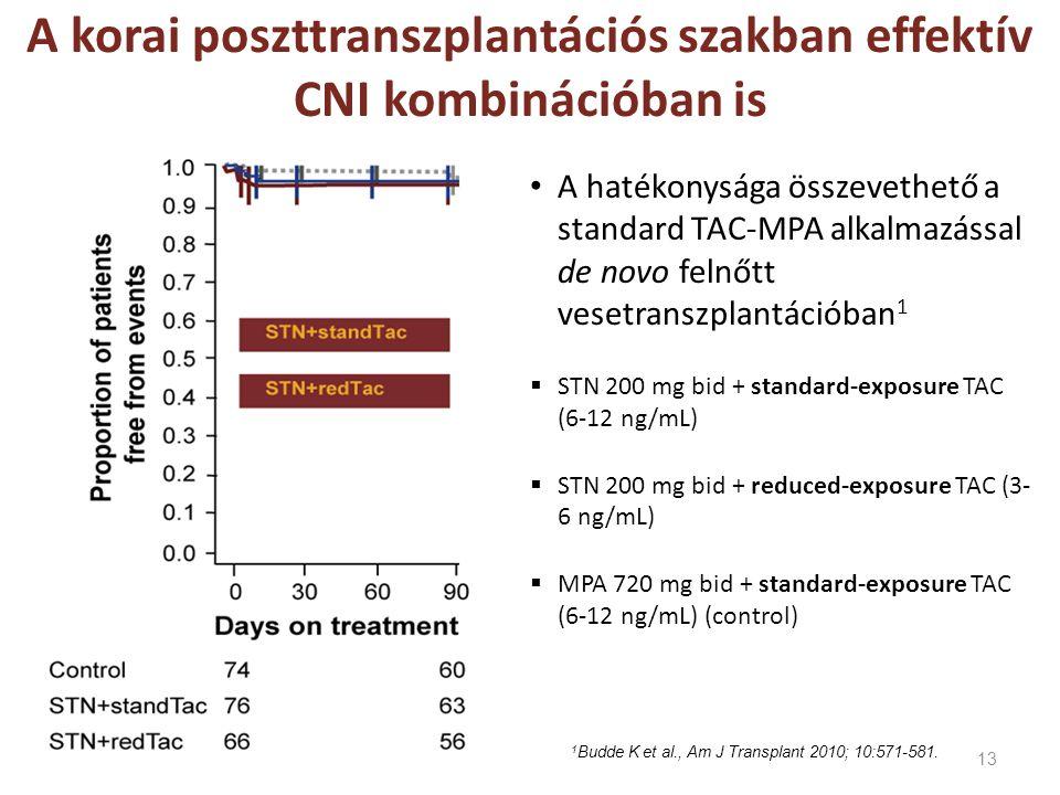 A korai poszttranszplantációs szakban effektív CNI kombinációban is