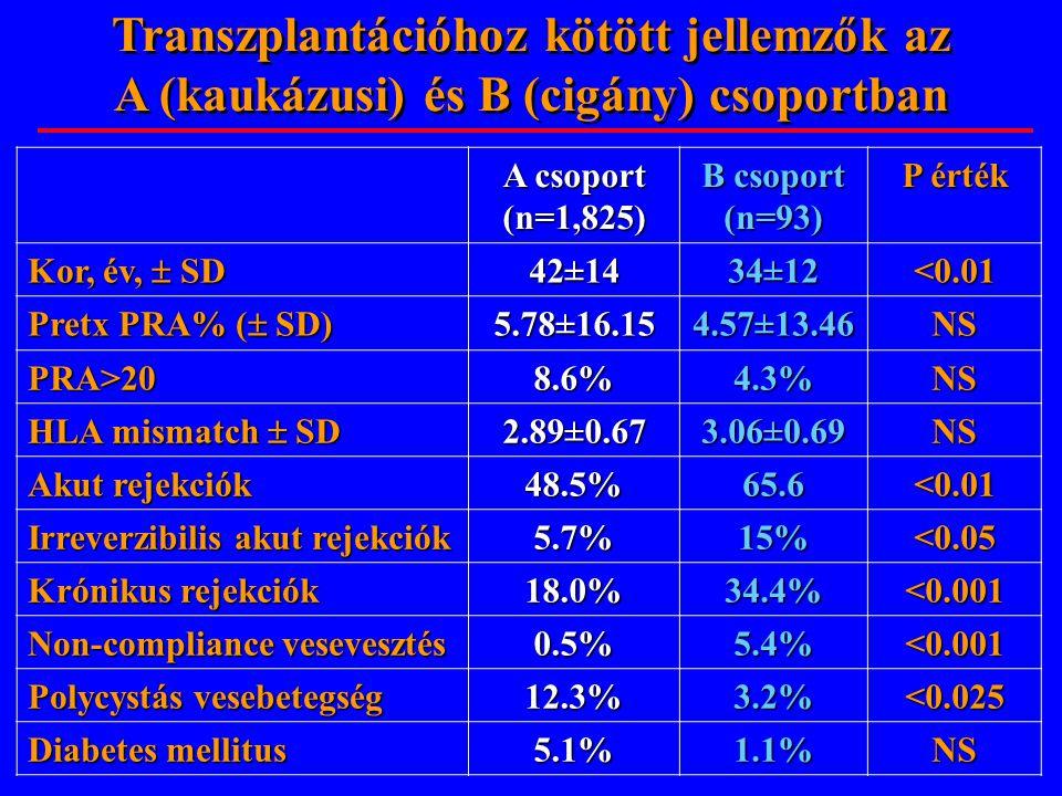 Transzplantációhoz kötött jellemzők az A (kaukázusi) és B (cigány) csoportban