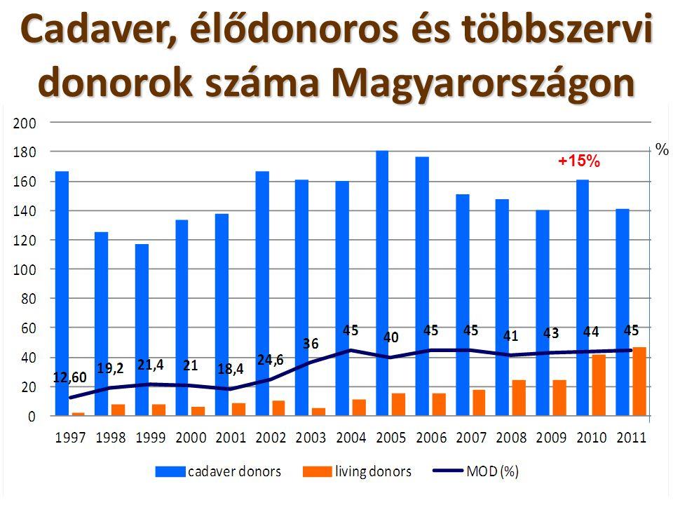 Cadaver, élődonoros és többszervi donorok száma Magyarországon