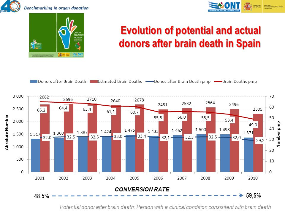 Evolution of potential and actual donors after brain death in Spain