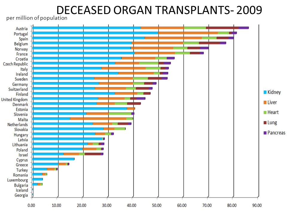 DECEASED ORGAN TRANSPLANTS- 2009