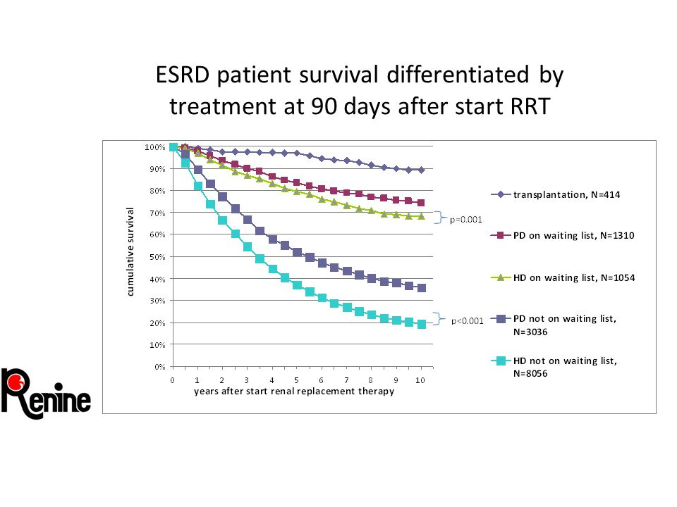 ESRD patient survival differentiated by treatment at 90 days after start RRT
