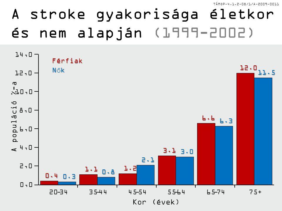 A stroke gyakorisága életkor és nem alapján (1999-2002)