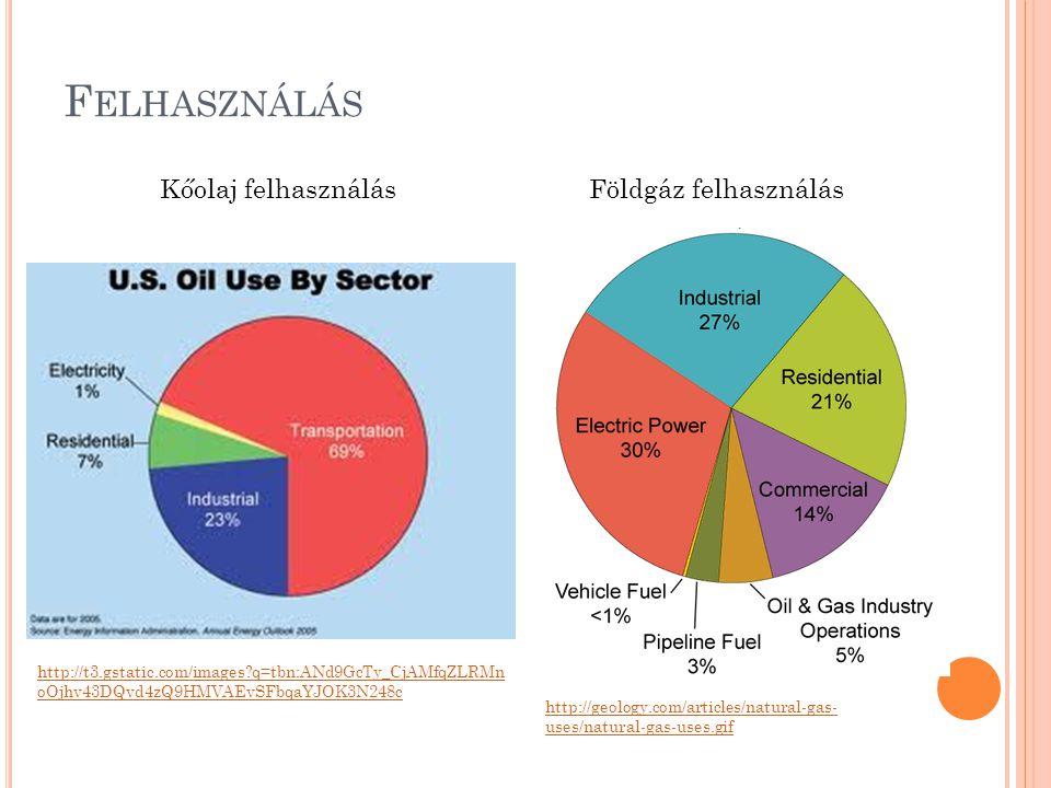 Felhasználás Kőolaj felhasználás Földgáz felhasználás