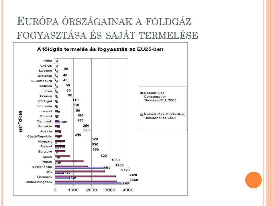 Európa órszágainak a földgáz fogyasztása és saját termelése