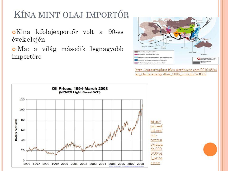 Kína mint olaj importőr