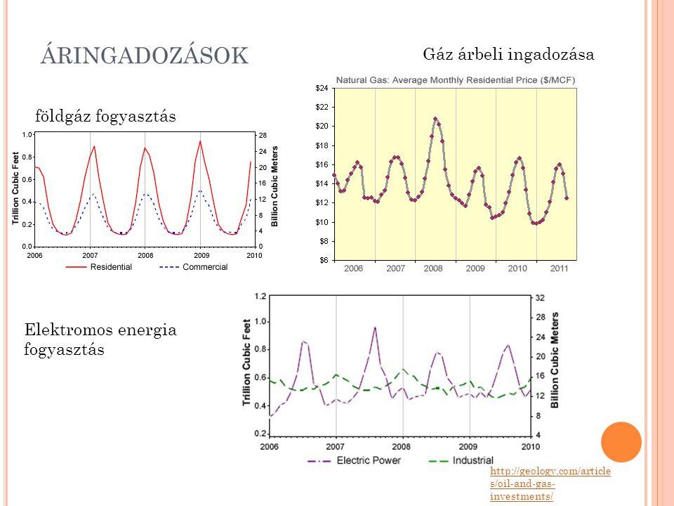 áringadozások Gáz árbeli ingadozása földgáz fogyasztás