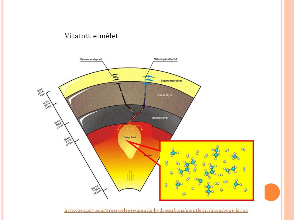 Vitatott elmélet http://geology.com/press-release/mantle-hydrocarbons/mantle-hydrocarbons-lg.jpg