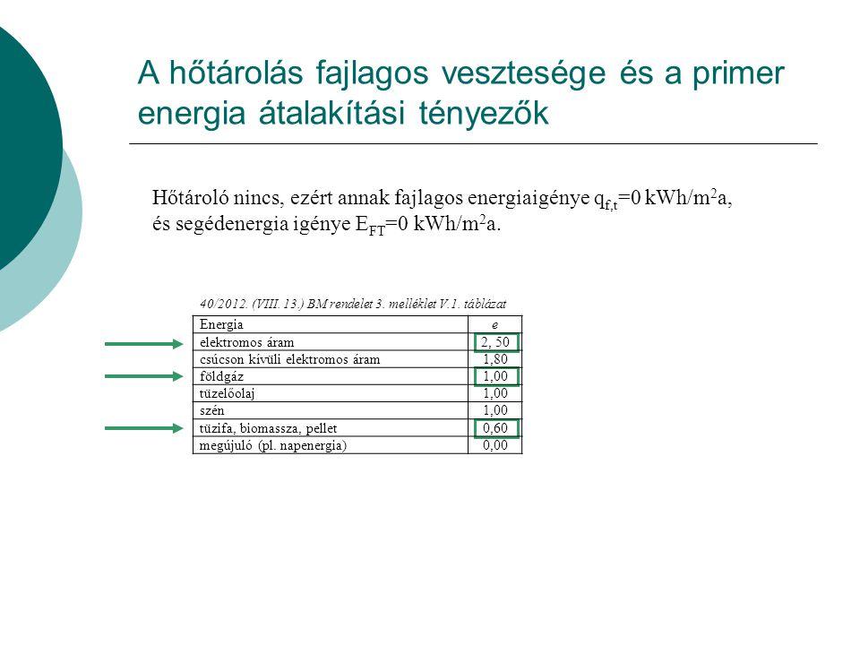 A hőtárolás fajlagos vesztesége és a primer energia átalakítási tényezők