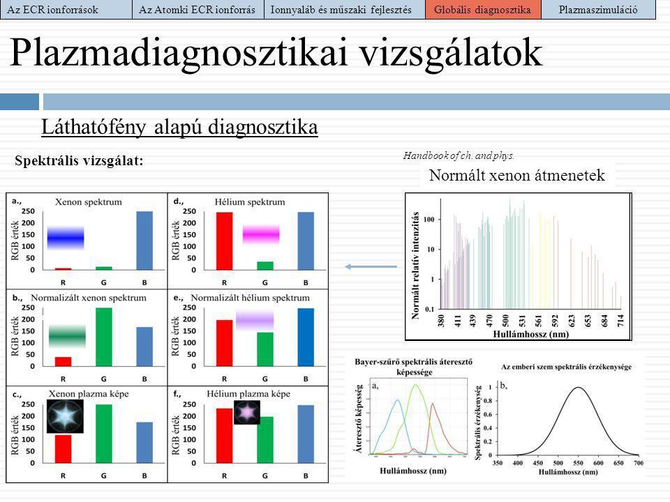Plazmadiagnosztikai vizsgálatok