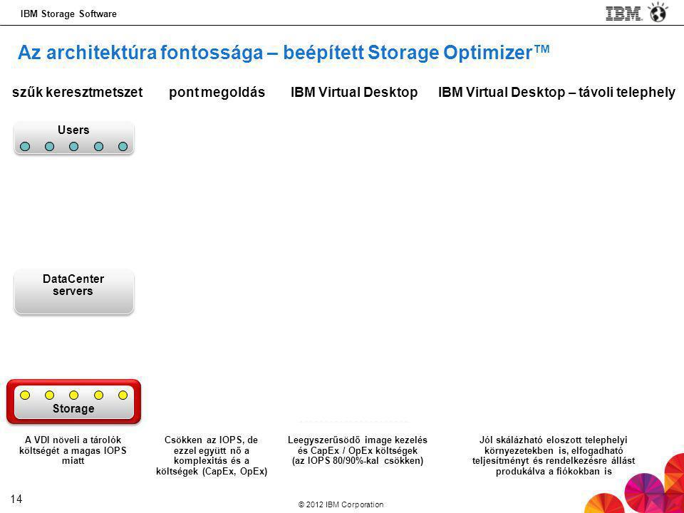Az architektúra fontossága – beépített Storage Optimizer™