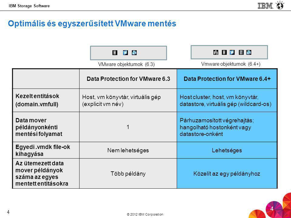 Optimális és egyszerűsített VMware mentés
