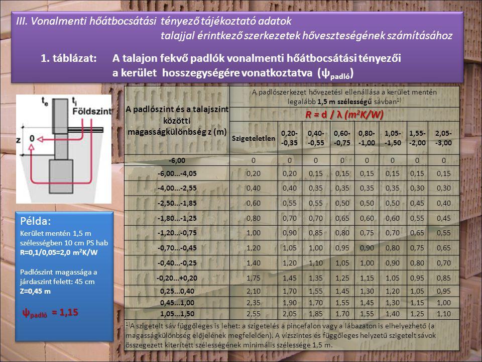 A padlószint és a talajszint közötti magasságkülönbség z (m)