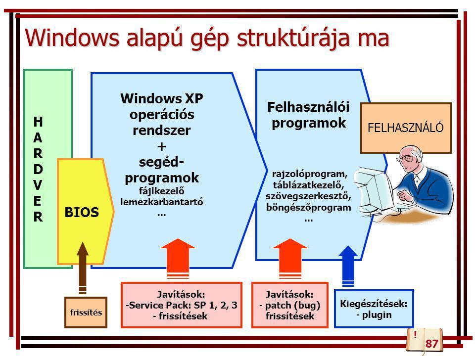 Windows alapú gép struktúrája ma