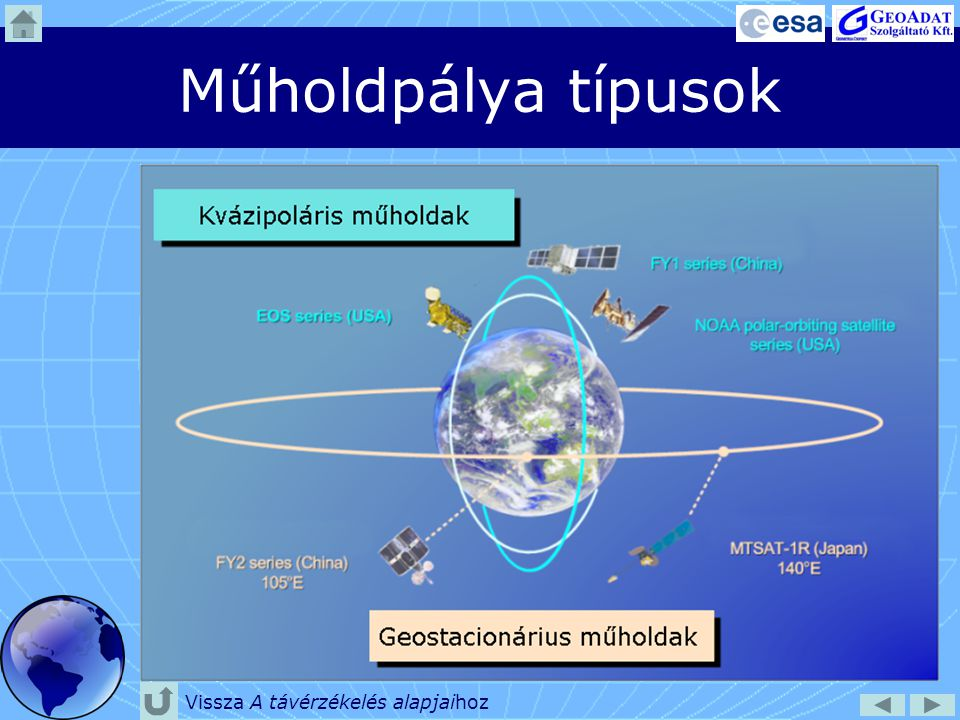 Műholdpálya típusok Vissza A távérzékelés alapjaihoz