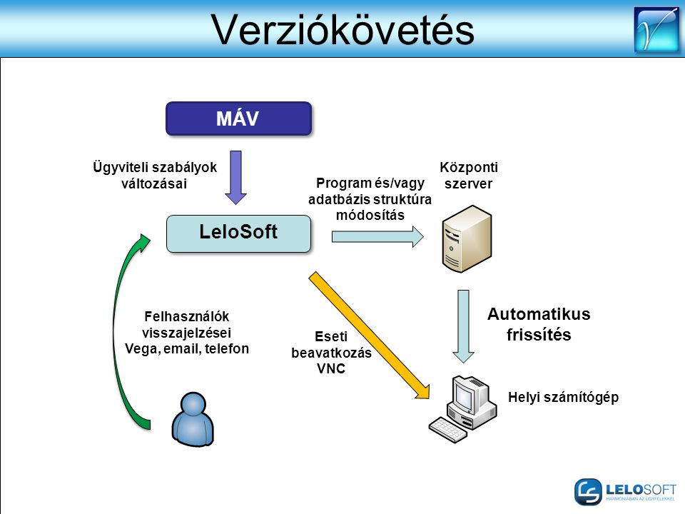 Verziókövetés MÁV LeloSoft Automatikus frissítés Ügyviteli szabályok