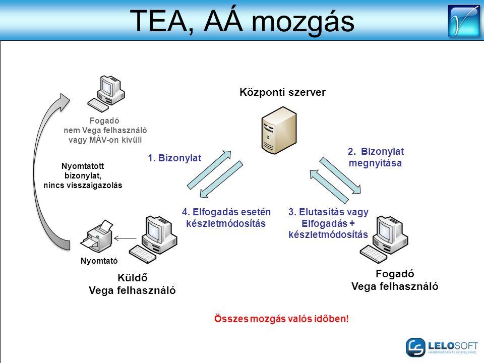 TEA, AÁ mozgás Központi szerver Fogadó Küldő Vega felhasználó