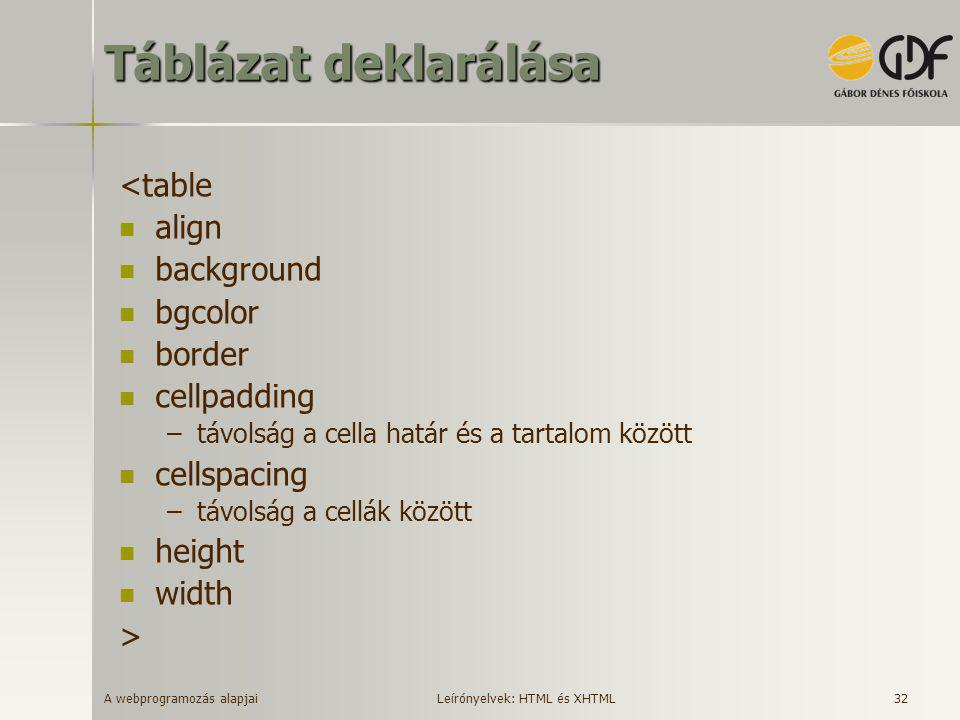 Táblázat deklarálása <table align background bgcolor border