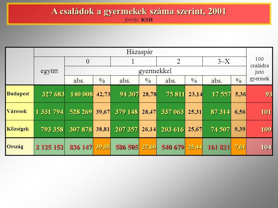 A családok a gyermekek száma szerint, 2001