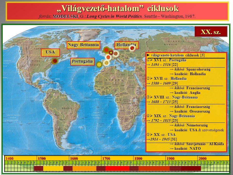 """""""Világvezető-hatalom ciklusok forrás: MODELSKI, G"""