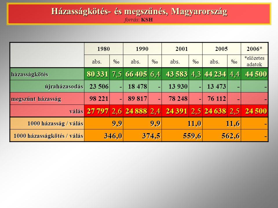 Házasságkötés- és megszűnés, Magyarország