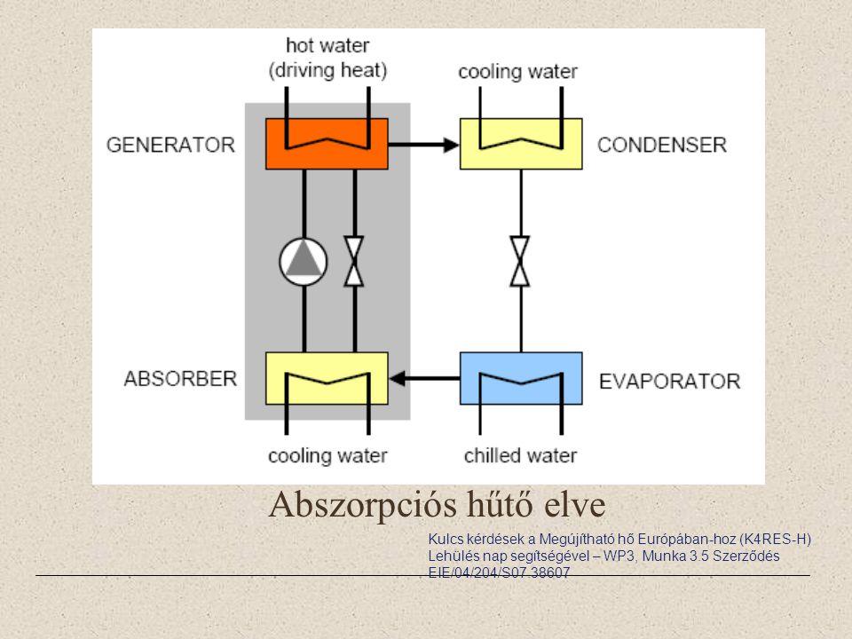 Abszorpciós hűtő elve D23-solar-assisted-cooling.pdf