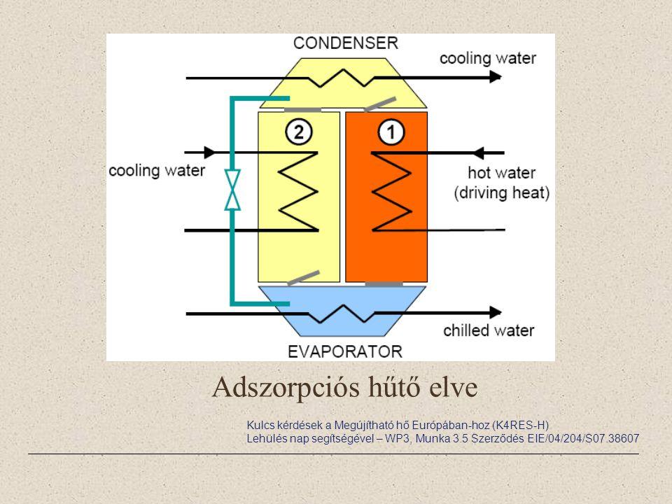 Adszorpciós hűtő elve Kulcs kérdések a Megújítható hő Európában-hoz (K4RES-H)