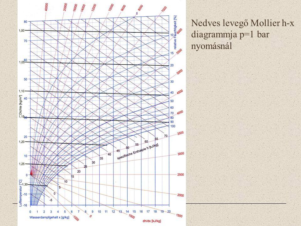 Nedves levegő Mollier h-x diagrammja p=1 bar nyomásnál