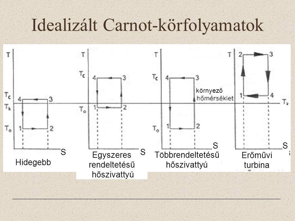 Idealizált Carnot-körfolyamatok