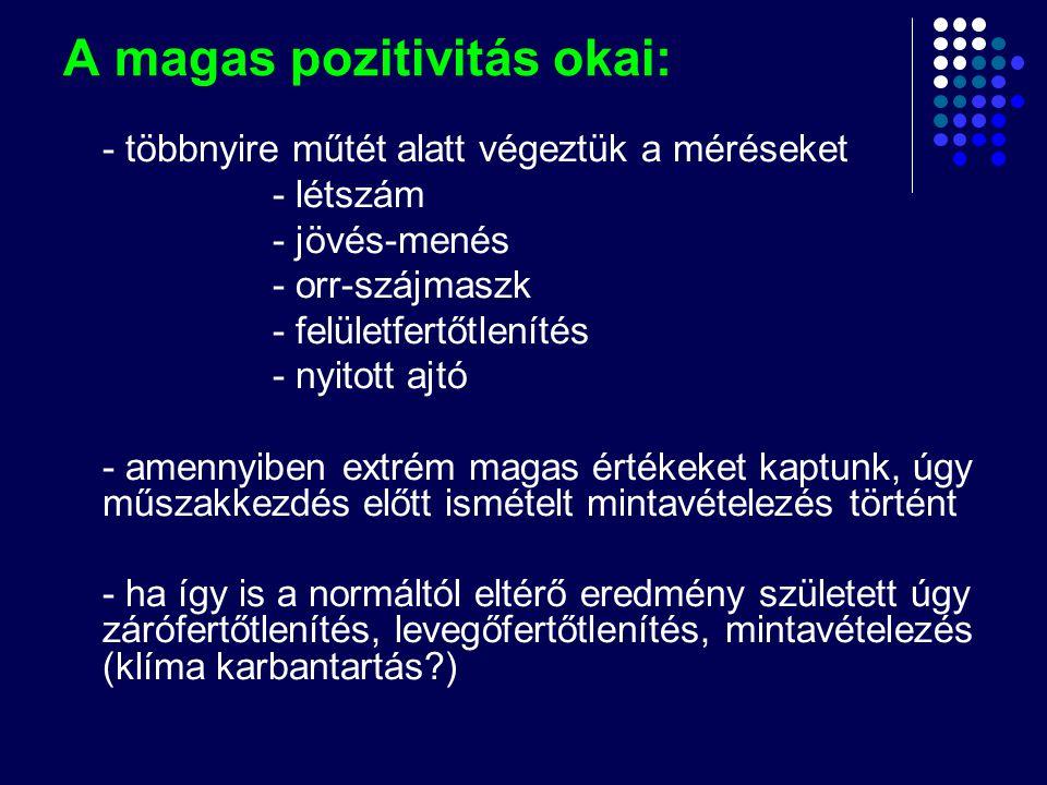 A magas pozitivitás okai: