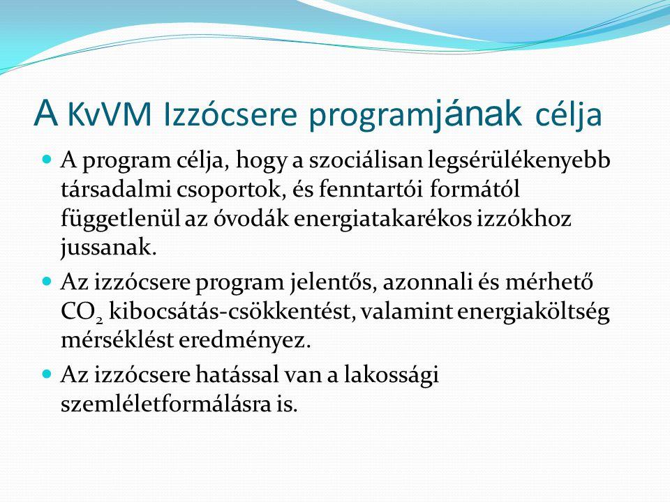 A KvVM Izzócsere programjának célja