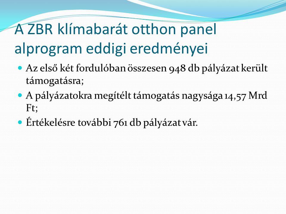 A ZBR klímabarát otthon panel alprogram eddigi eredményei
