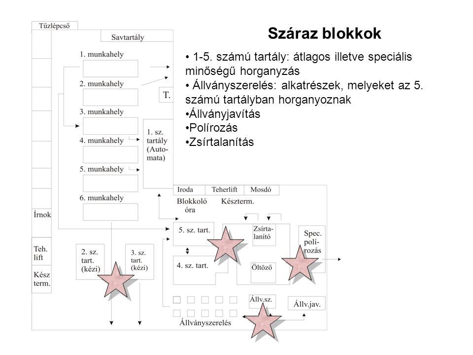 Száraz blokkok 1-5. számú tartály: átlagos illetve speciális minőségű horganyzás.