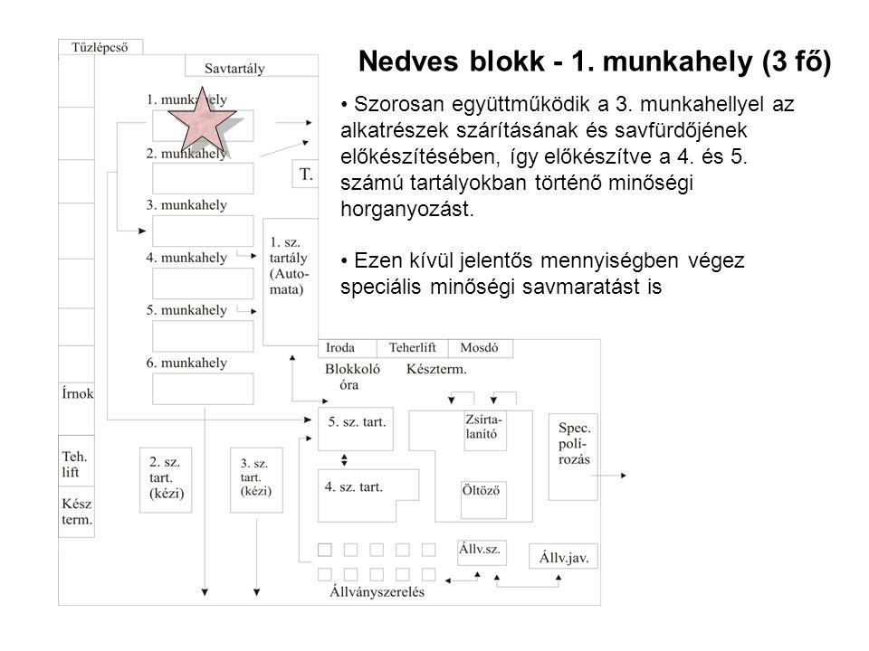 Nedves blokk - 1. munkahely (3 fő)