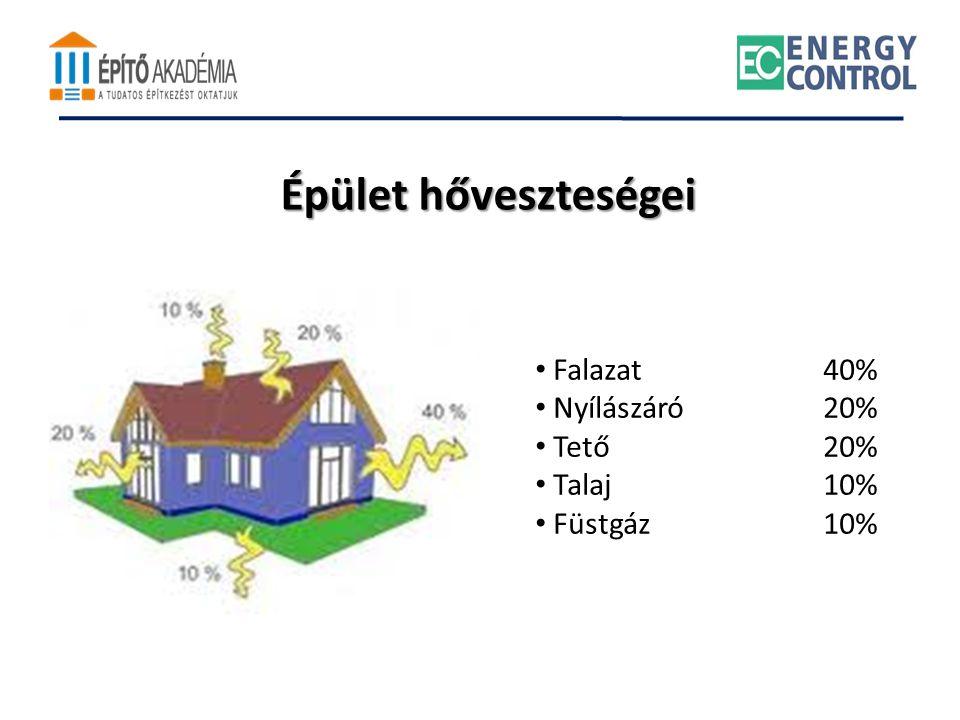 Épület hőveszteségei Falazat 40% Nyílászáró 20% Tető 20% Talaj 10%