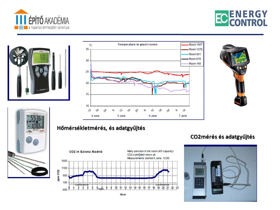CO2mérés és adatgyűjtés