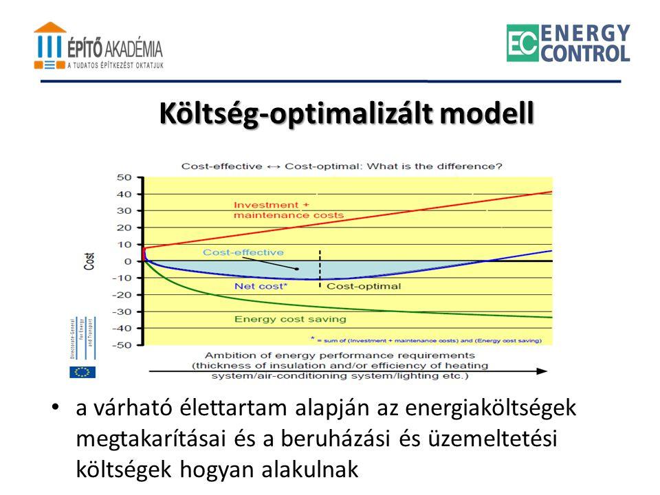 Költség-optimalizált modell