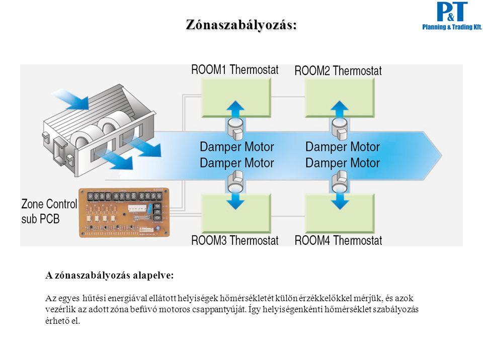 Zónaszabályozás: A zónaszabályozás alapelve: