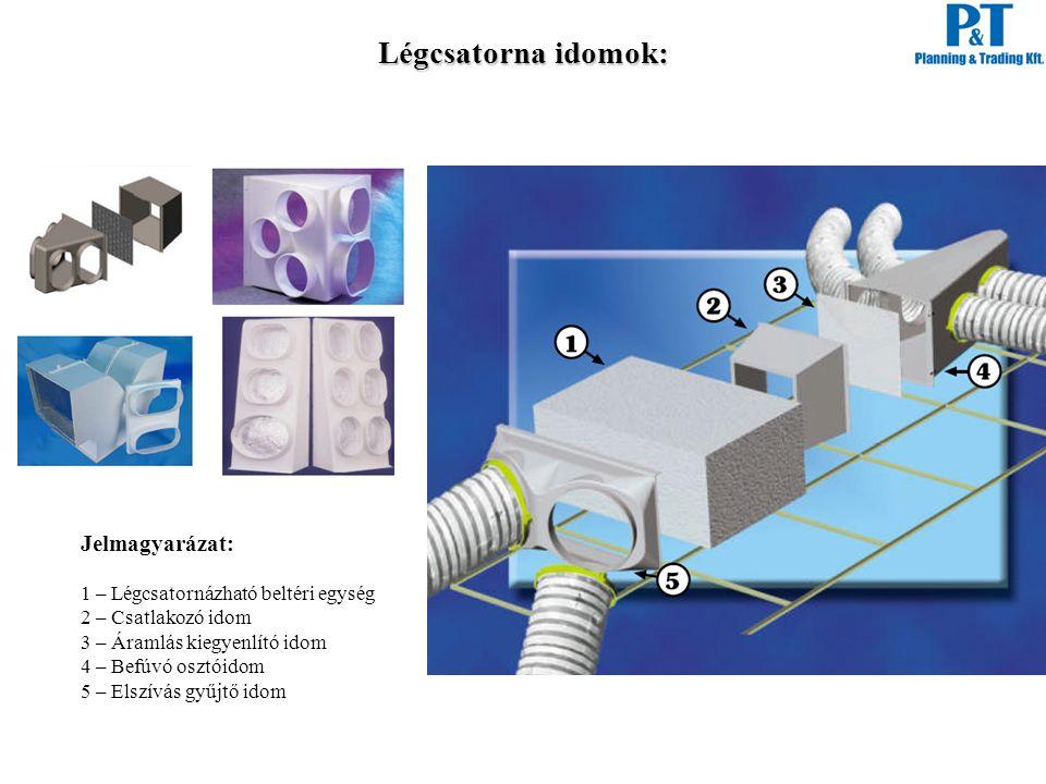 Légcsatorna idomok: Jelmagyarázat: 1 – Légcsatornázható beltéri egység