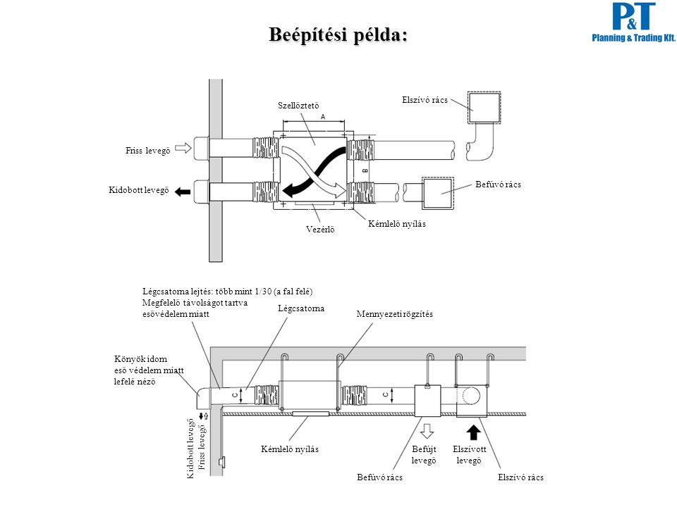 Beépítési példa: Elszívó rács Szellőztető Friss levegő Befúvó rács