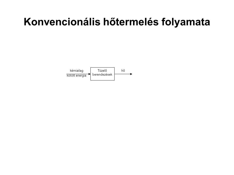 Konvencionális hőtermelés folyamata