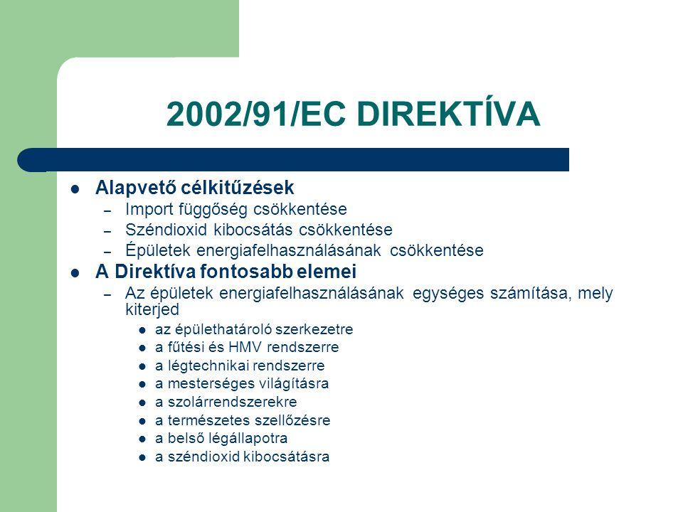 2002/91/EC DIREKTÍVA Alapvető célkitűzések