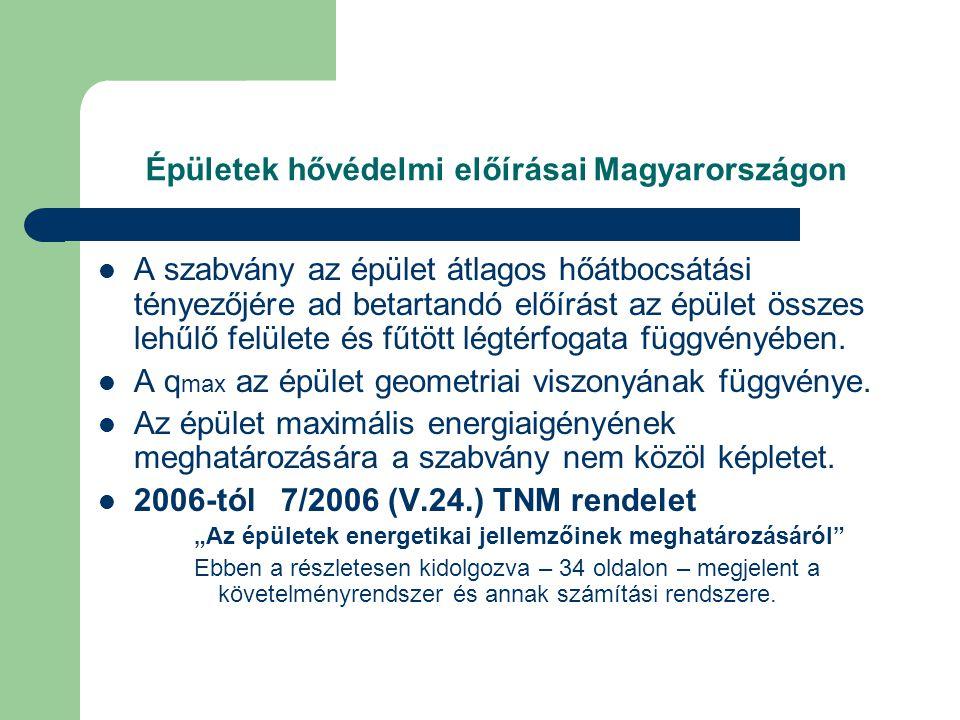 Épületek hővédelmi előírásai Magyarországon
