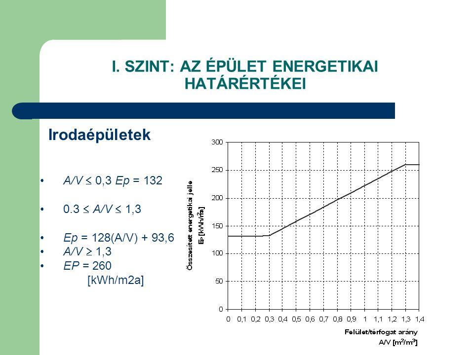 I. SZINT: AZ ÉPÜLET ENERGETIKAI HATÁRÉRTÉKEI
