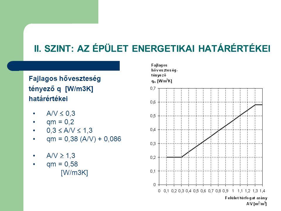 II. SZINT: AZ ÉPÜLET ENERGETIKAI HATÁRÉRTÉKEI