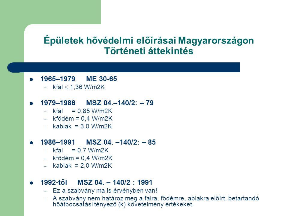 Épületek hővédelmi előírásai Magyarországon Történeti áttekintés