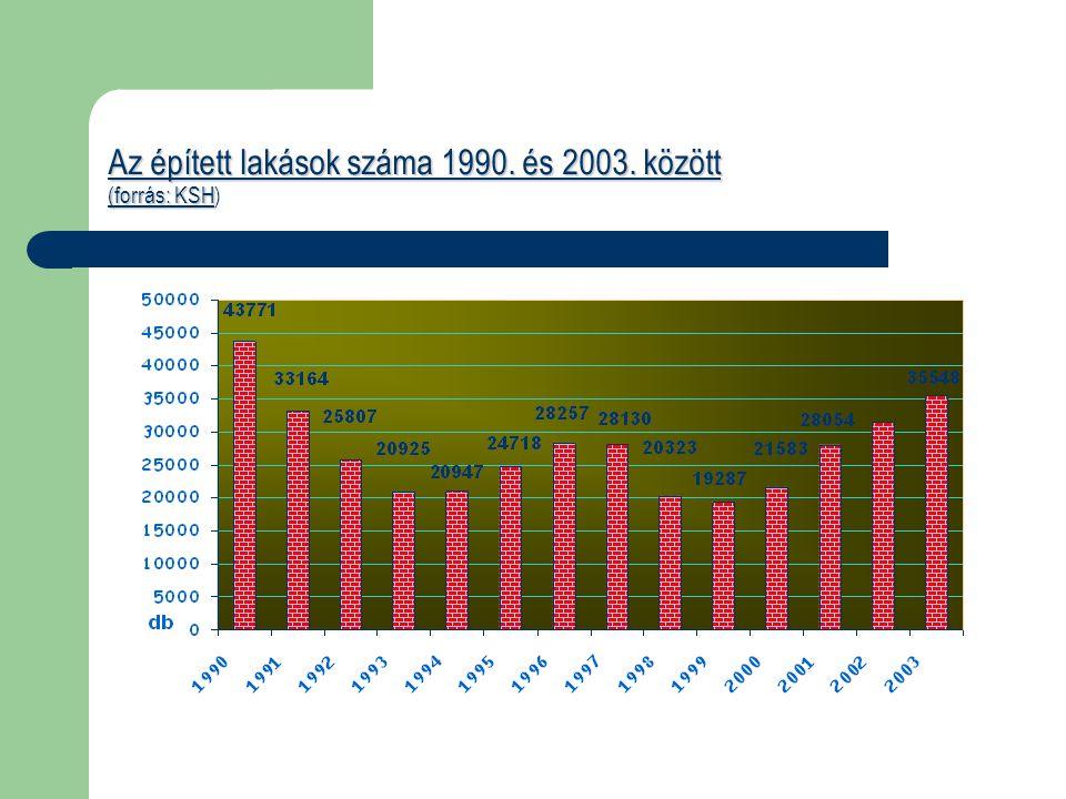 Az épített lakások száma 1990. és 2003. között (forrás: KSH)